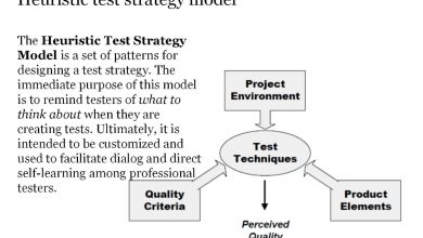 Photo of Heuristic Test Strategy Model (advantage and disadvantage)