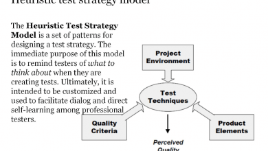Photo of Heuristic Test Strategy Model