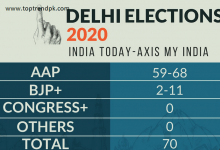 Photo of Delhi Exit Poll 2020
