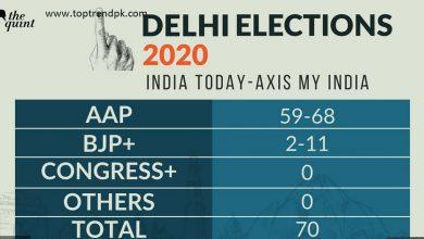 Photo of Delhi Exit Poll 2020
