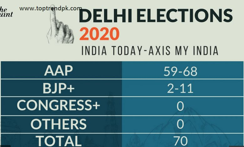 Delhi Exit Poll 2020
