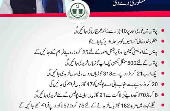 Govt Of Punjab Announced punjab police jobs constable 2020