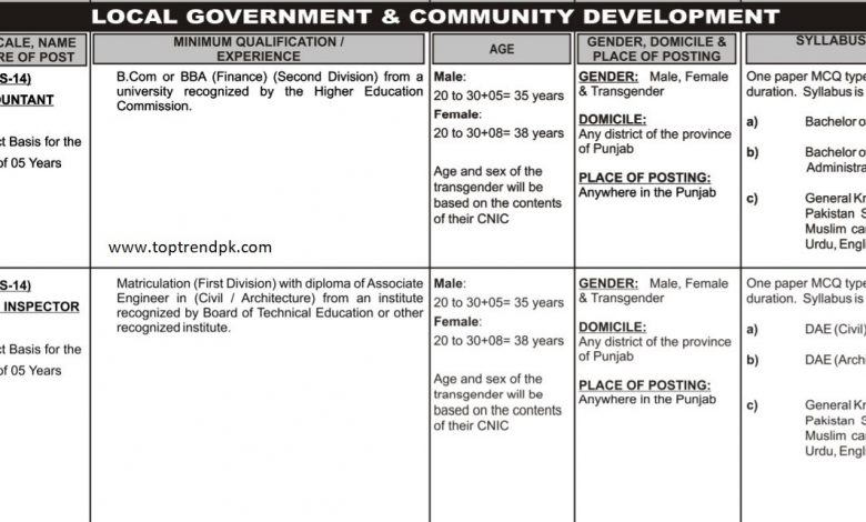 Building Inspector Jobs PPSC Local Government And Community Development