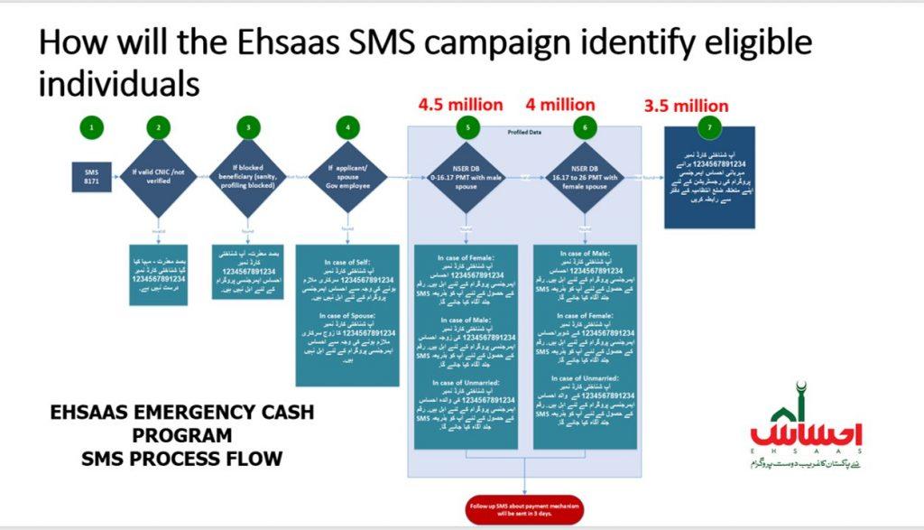 Ehassa nadra gov pk Web Portal