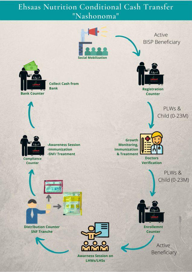 Registration of Ehsaas Nishonuma Ehsaas Nashonuma Program Online Registration: 2021 -PKR 1500-2000